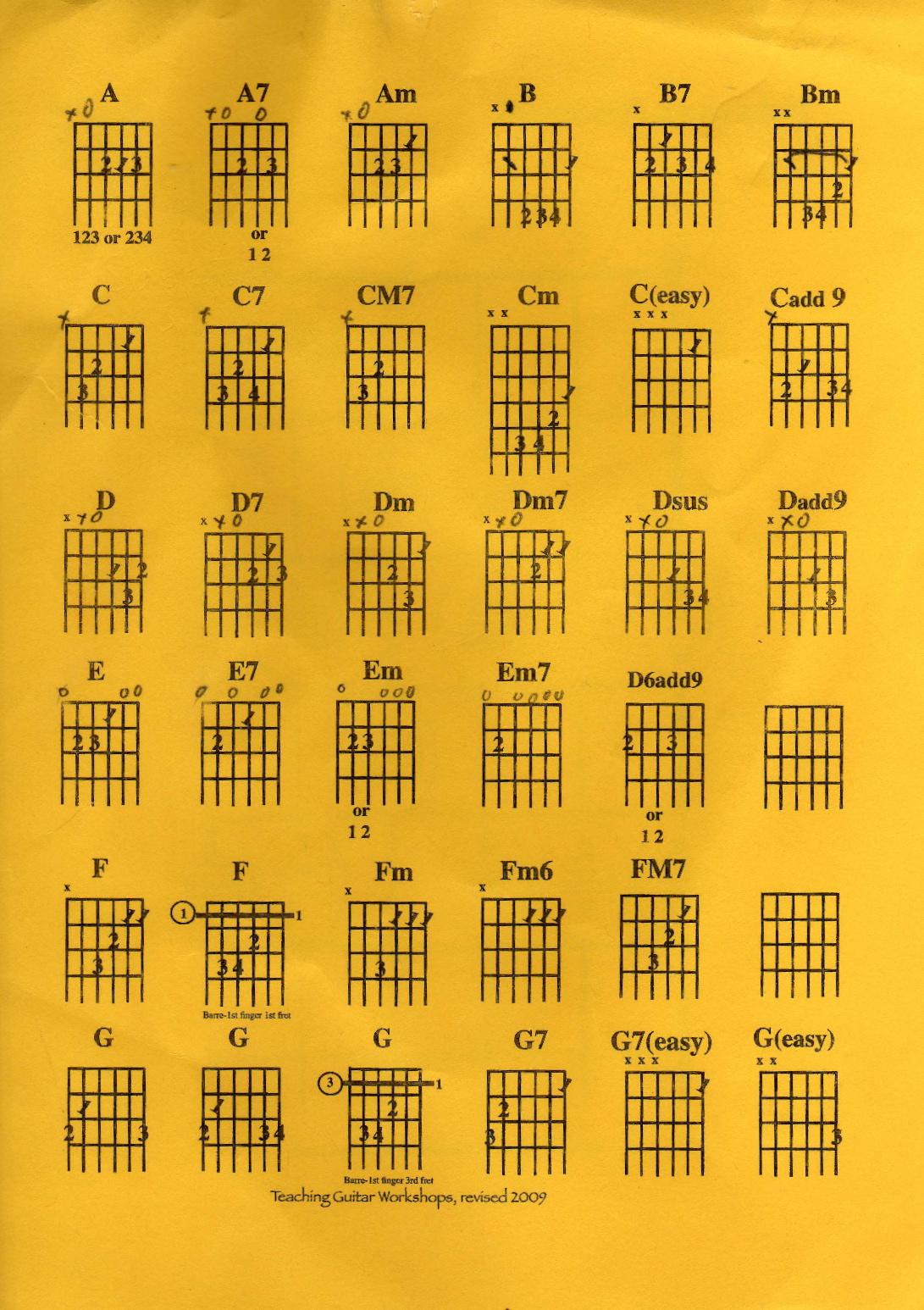 Chords Sabetmusic A7 Guitar Chord Chart