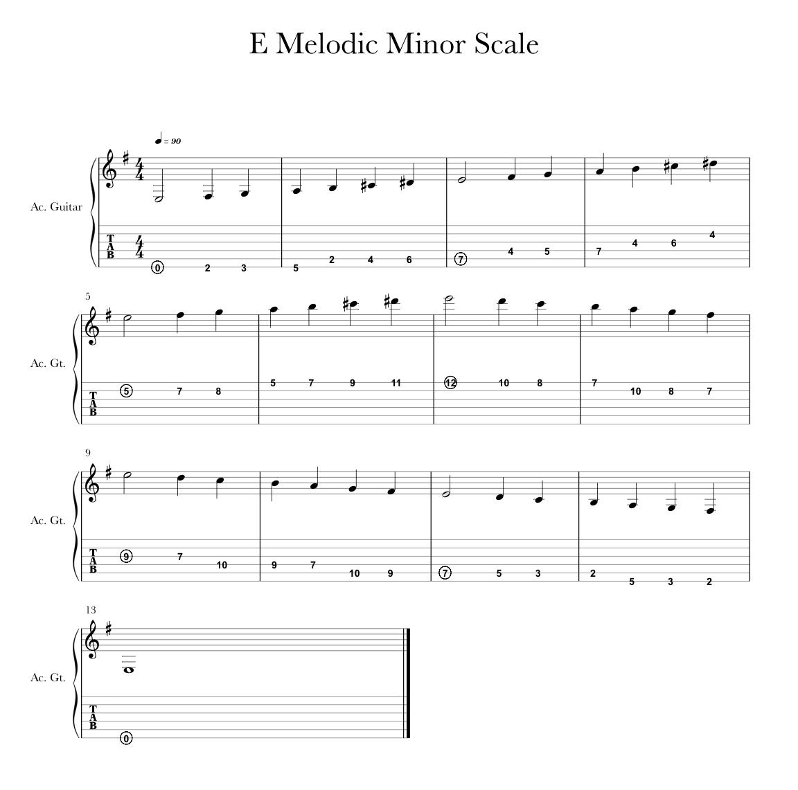 Minor Scales   SabetMusic